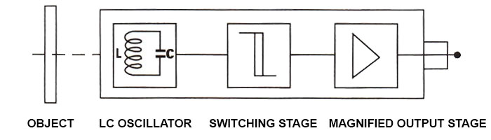 Stord Working principle of inductive proximity switch