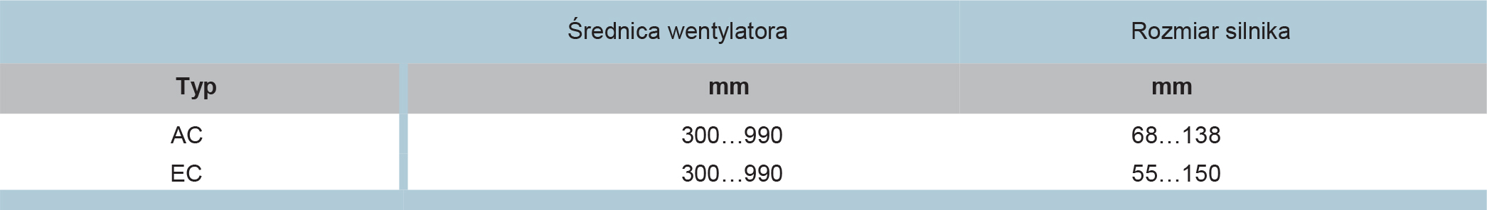 HyTech tabela wentylatorów