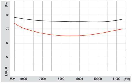 Porównanie poziomu hałasu